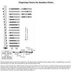 Fingering Charts for Bamboo Flutes
