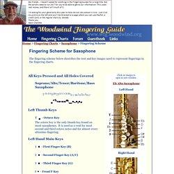 Fingering Scheme for Saxophone - The Woodwind Fingering Guide