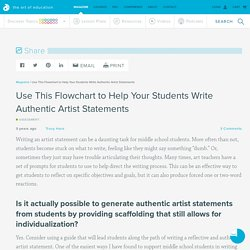 Use This Flowchart to Help Your Students Write Authentic Artist Statements - The Art of Ed