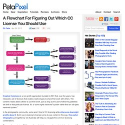 Flowchart For Figuring Out Which CC License To Use