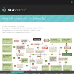 Flowchart - What Will Happen to Your Screenplay?