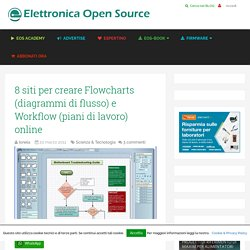 8 siti per creare Flowcharts (diagrammi di flusso) e Workflow (piani di lavoro) online