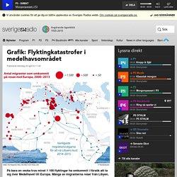 Grafik: Flyktingkatastrofer i medelhavsområdet