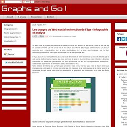 Les usages du Web social en fonction de l'âge - Infographie et analyse