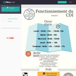 fonctionnement du CDI