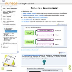 1.3. Les types de communication