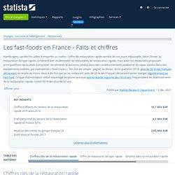 Les fast-foods en France - Faits et chiffres
