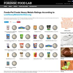 Foods-Pet Foods Lab Test Results - Forensic Food Lab
