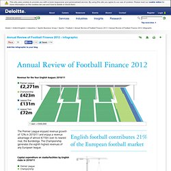 Football Finance - 2012 Annual Review infographic - Sport Finance | Deloitte UK