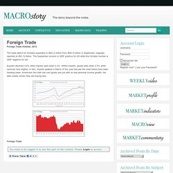 Foreign Trade- Macro Story