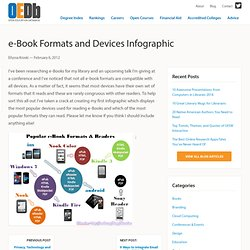 e-Book Formats and Devices Infographic