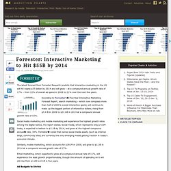 Forrester: Interactive Marketing to Hit $55B by 2014