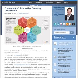 Framework: Collaborative Economy Honeycomb