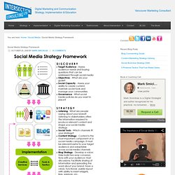 Social Media Strategy Framework | Intersection Marketing Blog