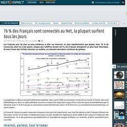 76 % des Français sont connectés au Net, la plupart surfent tous les jours