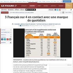 3 Français sur 4 en contact avec une marque de quotidien