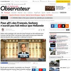 Pour 48% des Français, Sarkozy n'aurait pas fait mieux que Hollande