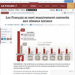 Les Français se sont massivement convertis aux réseaux sociaux