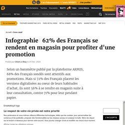 62% des Français se rendent en magasin pour profiter d'une promotion