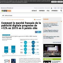 Comment le marché français de la publicité digitale progresse de +12% en 2019 en 6 points clés