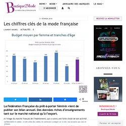 Les chiffres clés de la mode française - Boutique2Mode