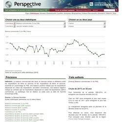 France mars 2016 - Balance commerciale (% du PIB)