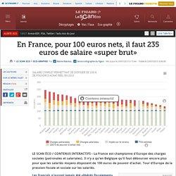 En France, pour 100 euros nets, il faut 235 euros de salaire «super brut»