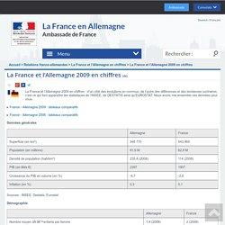 La France et l'Allemagne 2009 en chiffres