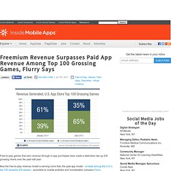 Freemium Revenue Surpasses Paid App Revenue Among Top 100 Grossing Games, Flurry Says