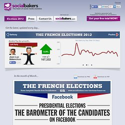 French Elections 2012 (by Socialbakers)