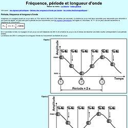 Fréquence, période et longueur d'onde
