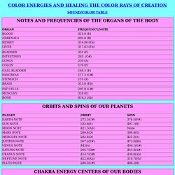 FREQUENCIES OF THE ORGANS OF THE BODY AND PLANETS
