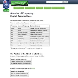 Adverbs of Frequency English Grammar - Adverbios de Frecuencia