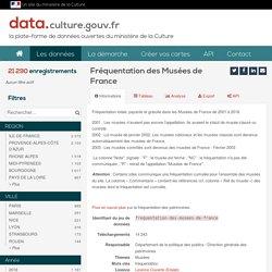 Fréquentation des Musées de France — Ministère de la Culture