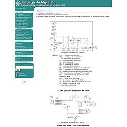Page du frigoriste : Dégivrage par inversion de cycle