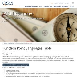 Function Point Languages Table