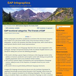 EAP functional categories: The 6 tenets of EAP
