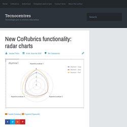 New CoRubrics functionality: radar charts - Tecnocentres