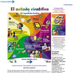 Fundación CIENTEC: Ciencias: Método Científico