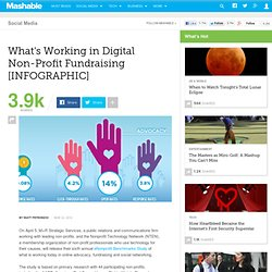 What's Working in Digital Non-Profit Fundraising [INFOGRAPHIC]