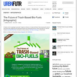 The Future of Trash-Based Bio-Fuels [Infographic]