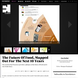 The Future Of Food, Mapped Out For The Next 10 Years