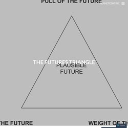 The futures triangle