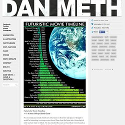 DAN METH - Futuristic Movie Timeline #6 In A Series Of...