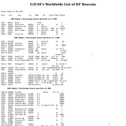 G3USF's Worldwide List of HF Beacons