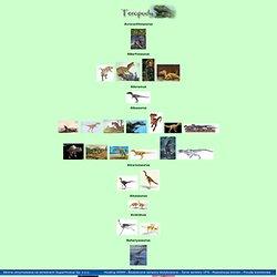 Galeria - Teropody (Dinosaurs)
