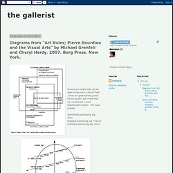 "the gallerist: Diagrams from ""Art Rules; Pierre Bourdieu and the Visual Arts"" by Michael Grenfell and Cheryl Hardy. 2007. Berg Press. New York."