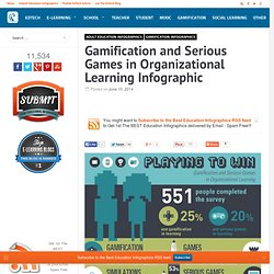 Gamification and Serious Games in Organizational Learning Infographic