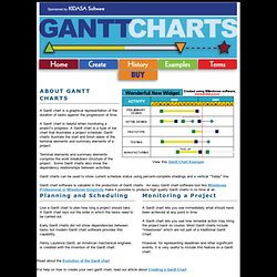 Schedule your Projects | Gantt Chart History and Software