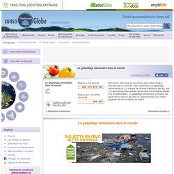 PLANETOSCOPE - Le gaspillage alimentaire dans le monde.